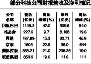 多家中国科技公司财报纷纷报喜